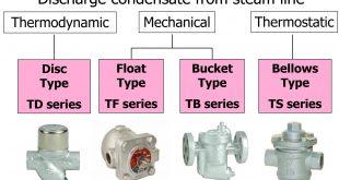 Bẫy hơi loại bucket yoshitake-TB-20