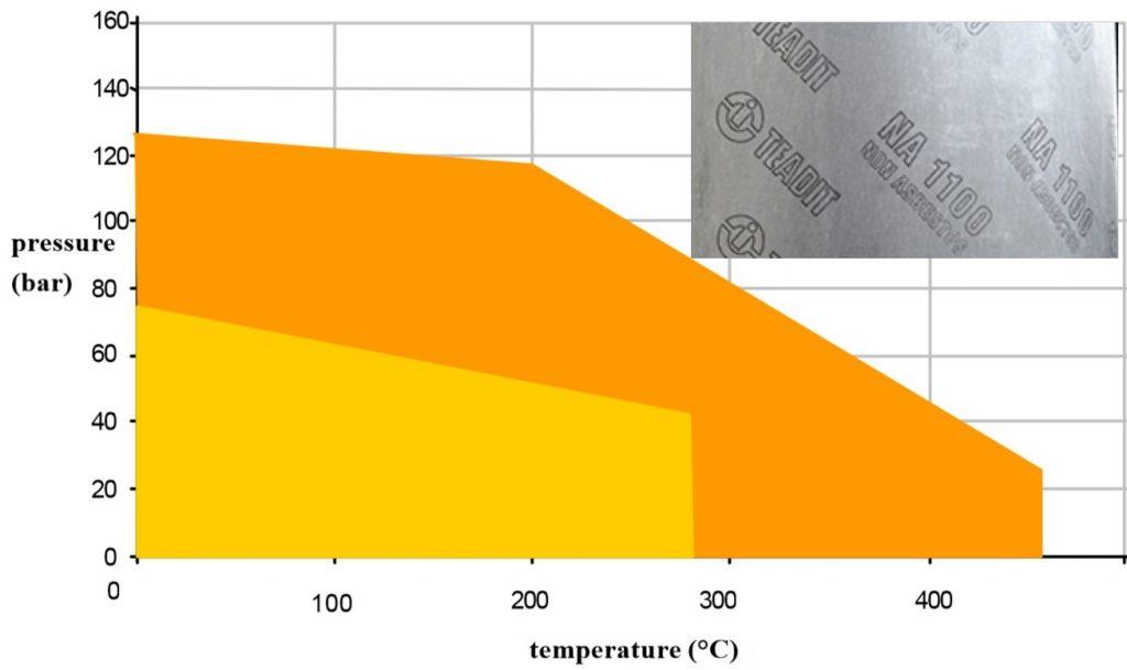 Giản đồ nhiệt độ và áp lực của gioăng không amiang-chịu nhiệt Na-1100 Teadit