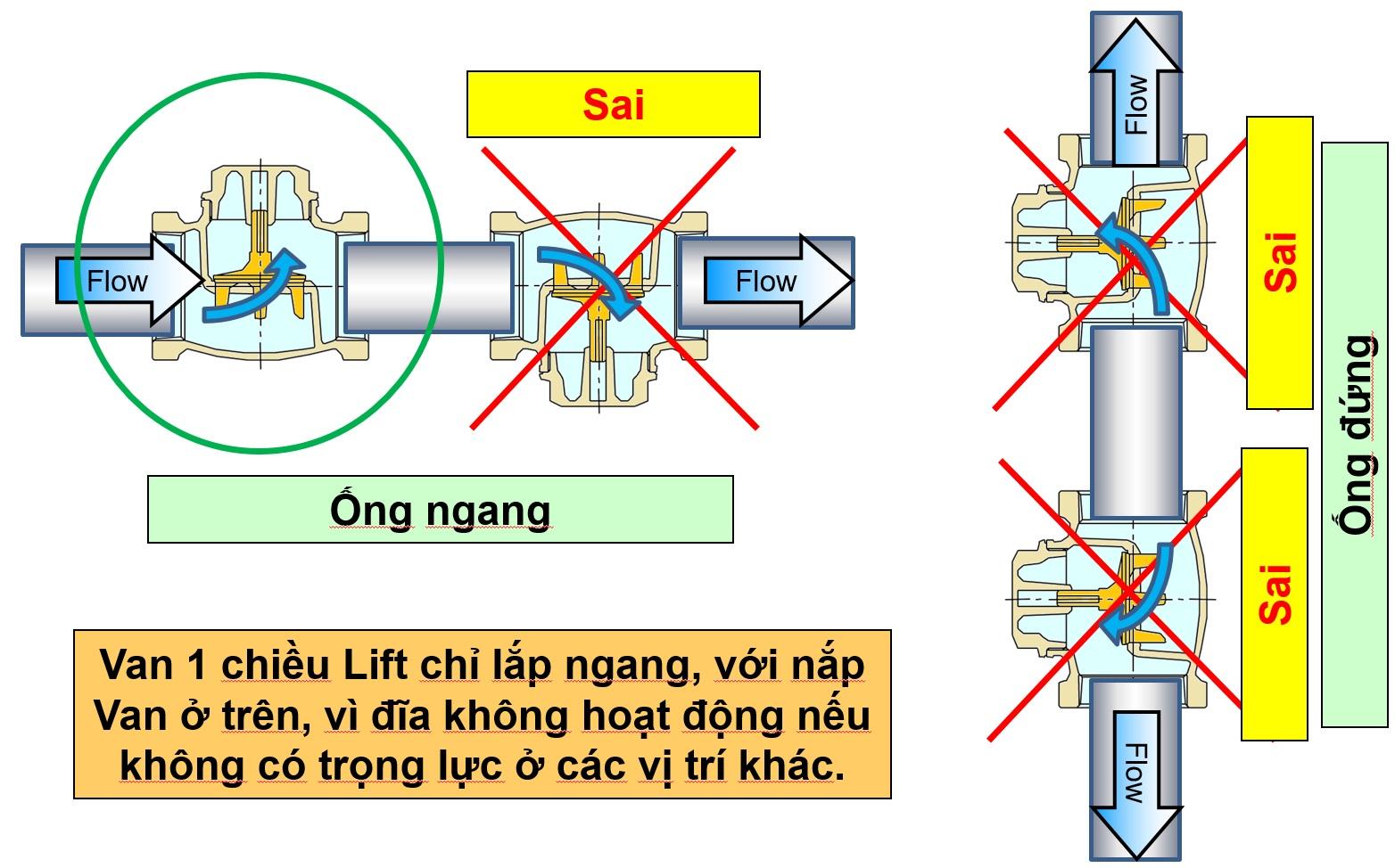 Cách lắp đặt van 1 chiều inox cho hơi nóng